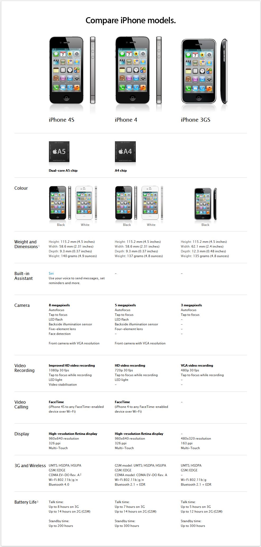 iPhone 4S - iPhone 4 - iPhone 3GS im Vergleich